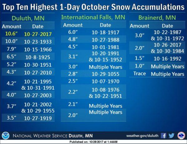 Paul Douglas: Snow flurries Monday, dry, chilly Halloween